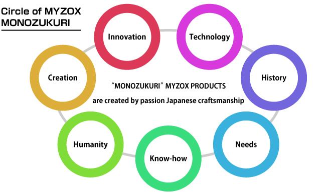 Metodo Monozukuri