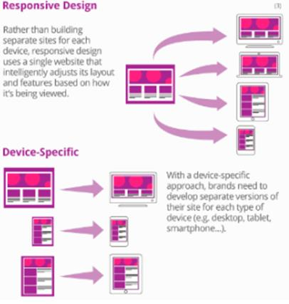Responsive Design vs Device Especific - web responsive